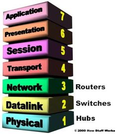 IP-Networking: TCP/IP Architecture Model: 4-Layers vs. OSI 7 Layers
