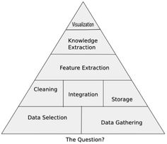 10 Skills of Effective Data Scientists