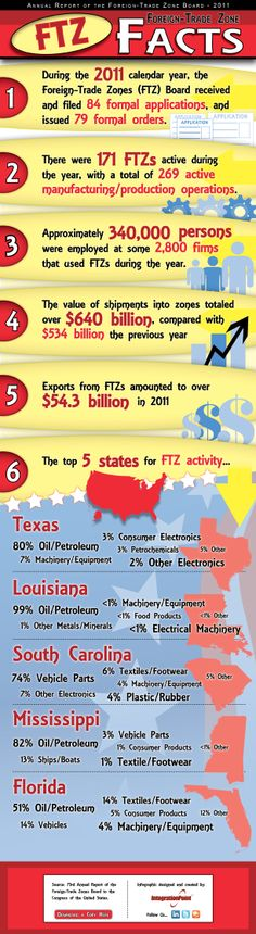 Infographic of the 73rd Annual Report of the Foreign-Trade Zones - board report