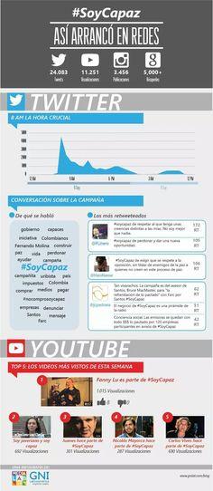 #SoyCapaz en cifras gracias al gran trabajo de GNI Latinoamérica.