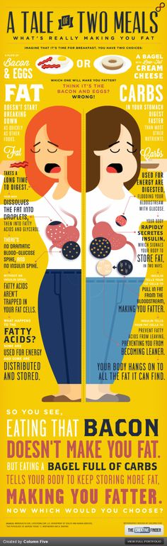 Do Carbohydrates Make You Fat?