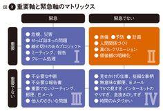 図2 重要軸と緊急軸のマトリックス
