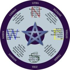 Pagan Wheel of the Year - Southern Hemisphere