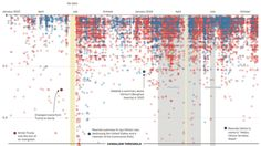 Partial screen capture of the interactive infographic Editing the candidates' Wikipedia pages Interactive Infographic, Interactive Map, Us Election 2016, Us Presidential Elections, Data Visualization, Infographics, Explore, Book, Infographic