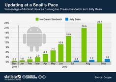 Percentage of Android devices running Ice Cream Sandwich & Jelly Bean #infographic