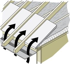Figure Baffles can be used to maintain airflow through the soffit vents Garage Insulation, Rigid Insulation, Types Of Insulation, Roof Soffits, Roof Sheathing, Gable Vents, Roof Vents, Soffit Ideas, Ice Dams