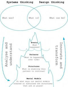 Sharing systems thinking and design thinking. If you like UX, calculate . - Sharing systems thinking and design thinking. If you like UX, calculate … # - Design Thinking Process, Systems Thinking, Thinking Skills, Design Process, Dashboard Design, Ui Ux Design, Graphic Design, It Service Management, Change Management