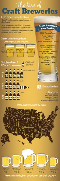 Although major beer manufacturers still make up a fast majority of sales around the world, craft beers are becoming a player in the industry. With craft beers often taking major awards and creating dedicated customers Beer Infographic, Craft Bier, Beer 101, Beer Poster, Beer Snob, Home Brewing Beer, Beer Tasting, Brew Pub, Beer Festival