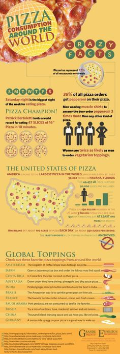 Pizza Consumption Around The World