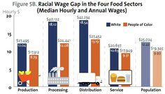 The Color of Food: Production, Processing, Distribution, and Service - Sociological Images Social Science Project, Wage Gap, Ch 5, University Of Minnesota, Sociology, Diversity, Image, Color, Colour
