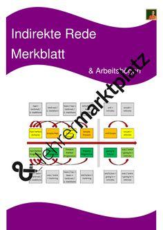 Indirekte Rede / Indirect Speech - Merkblatt mit Zeitenverschiebung / Arbeitsbögen und Blankotabelle (editierbar)