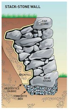 stacked stone wall with boulders interspersed - Go. - stacked stone wall with boulders interspersed - Go. Dry Stack Stone, Stacked Stone Walls, Dry Stone, Stacked Stones, Rock Retaining Wall, Hillside Landscaping, Landscaping Ideas, Mailbox Landscaping, Sloped Garden