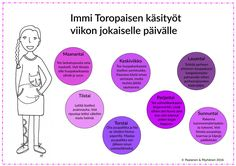 Käsityötehtävät, käsityöt, kässäideat,, kässä Early Childhood Education, Chart, Finland, Early Education, Early Years Education