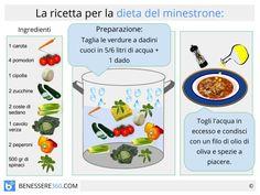La dieta del minestrone è una delle diete a tema più conosciute, promette di perdere dai 5 ai 7 chili in una settimana. Ma come la maggior parte delle diete dimagranti monoalimento ed iperveloci, sebbene faccia promesse molto allettanti,ignora totalmente i principi nutritivi, ed in alcuni casi può essere addirittura dannosa per l'organismo.