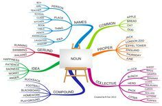 mental maps using grammar - Buscar con Google