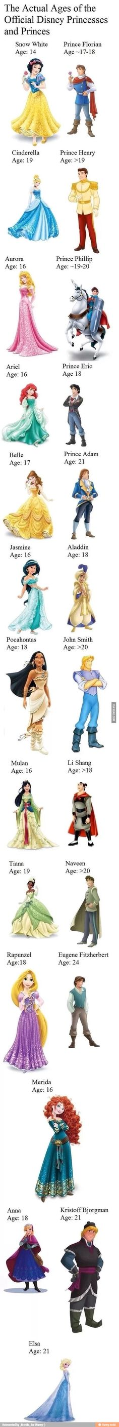 Cool facts about Disney characters.
