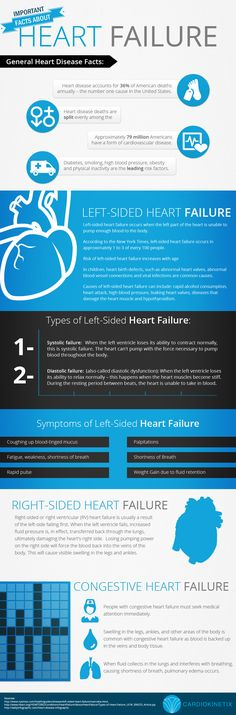 Important Facts About Heart Failure
