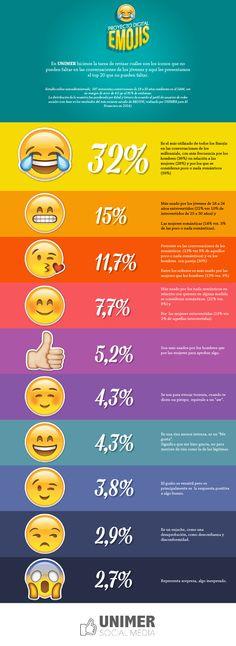 ¿Cuál es el emoji que ustedes más utilizan en conversaciones a través de Whatsaap? En UNIMER hicimos la tarea de revisar cuáles son los íconos que no pueden faltar en las conversaciones de los jóvenes. Weather, Lol, Social Media, Laughing So Hard, Social Networks, Weather Crafts, Social Media Tips
