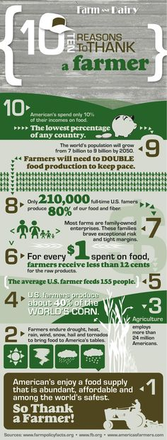 10 Reasons to Thank a Farmer  #6 is a great reason to shop at Relay! We pay our farmers nearly six times that rate per dollar.