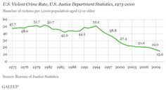 17. Violent crime in the US is going down. - 26 charts and maps that show the world is getting much, much better - Vox. Source: Gallup Bureau of Justice Statistics