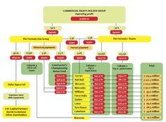 Where the F1 money goes - From Joe Saward https://joesaward.files.wordpress.com/2014/11/f1-payment-structures3.jpg