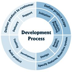 DMS has been in the IT services development sector for several years now. We include all the updates and features in order to allow our customers to take maximum advantage of the services provided.
