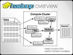 Big Data and Hadoop training course is designed to provide knowledge and skills to become a successful Hadoop Developer.  http://www.hadooponlinetutor.com