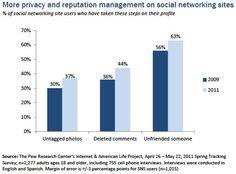 Gender - Privacy management and social media