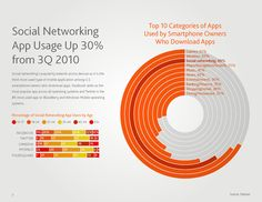 infographic illustrating changes in social networking. http://blog.nielsen.com