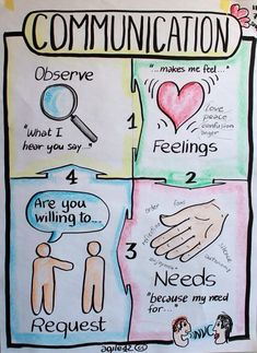 non violent communication: observe, feelings, needs, make a request Communication Development, Nonviolent Communication, Interpersonal Communication, Effective Communication, Communication Images, Peer Mediation, Therapy Activities, Therapy Worksheets, Work Activities