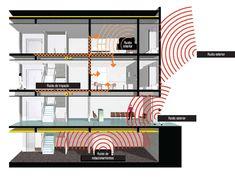 Materiales: Aislación y Absorción Acústica,Acondicionamiento acústico en edificios educacionales Ibm, Company Logo, Control, Interiors, Sound Proofing, Architecture Drawings, Buildings, Studio, Home