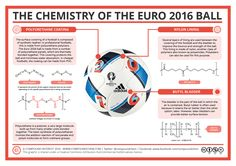 This year's European Championships are now well under way in France, and there's already been some great football on show. It might surprise you to learn that some chemistry has also be…