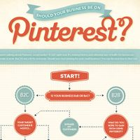 Should your business be on Pinterest?