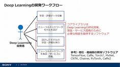 新たなAIサービス創出へ ソニー、ディープラーニングの「コアライブラリ」をオープンソース化