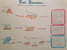 plate tectonics – Science with Mrs. Teaching Geography, Teaching Science, Teaching Resources, Teaching Ideas, Teaching Class, 8th Grade Science, Middle School Science, Interactive Board, Interactive Notebooks