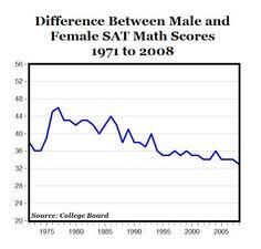 """Difference between male and female SAT math scores Sat Math, College Board, Carpe Diem, Economics, Scores, Finance, 21st, Gender, Female"