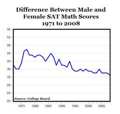 Sex difference sat score