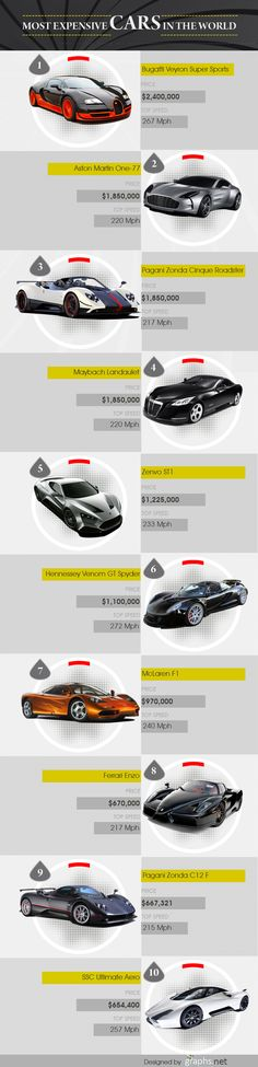 #Expensive #Cars in the #World