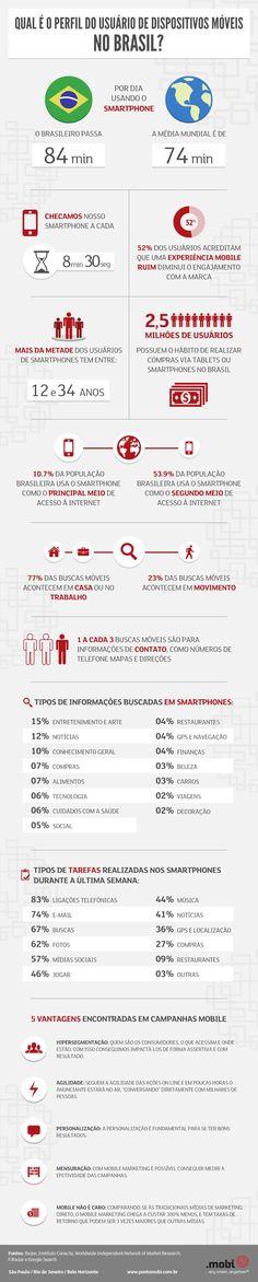 Infográfico: o perfil e os hábitos dos usuários de mobile no Brasil.
