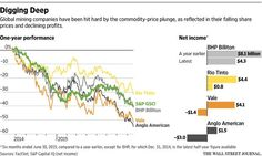 From Mining to Refining: Low Commodity Prices Force Shift at Industry Giants  http://on.wsj.com/1EFepnk