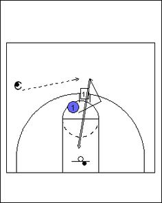 Top 5 Basketball Drills For Point Guards Basketball Shooting Drills, Basketball Practice, Basketball Workouts, Basketball Skills, Basketball Players, Basketball Hoop, Illini Basketball, Basketball Tattoos, Basketball