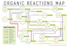 Map of reactions in organic chemistry. Click 'visit site' to read more & download.