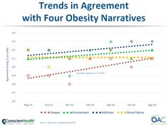 Trends in Agreement with Four Obesity Narratives http://conscienhealth.org/2016/11/weight-shaming-falls-medical-view-of-obesity-grows/