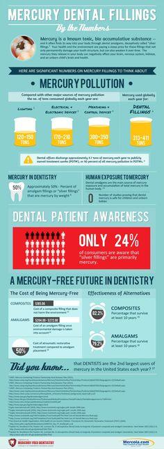 Mercury: Sources, Toxicity, Testing & Detox Protocols