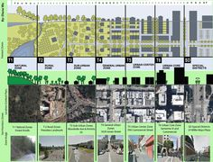 Applying the transect to your own town - Rural to Urban Planning by Diane Wu Masterplan Architecture, New Urbanism, Landscape And Urbanism, Garden Landscape Design, Architecture Drawings, Urban Landscape, Urban Design Plan, Plan Design, Urban Concept