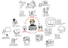 sketches » sacha chua :: living an awesome life