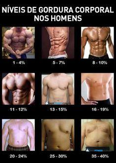 Esta tabela indica o nível de gordura corporal para o sexo masculino. Utilize as fotos como referencia para isso.  #basefitness