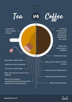 Are you more of a coffee or tea person? Both have amazing natural benefits but coffee often gets a bad rap, while tea has the reputation of being healthier. But is tea really better for you? Menue Design, Health And Wellness, Health Tips, Nutrition Tips, Café Chocolate, Stop Eating, Tea Recipes, Healthy Drinks, Healthy Snacks
