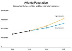 The Census Bureau projects the United States will grow by nearly 49 million people between 2010 and 2030. Test possible scenarios for how the US population might change in 2020 and 2030.