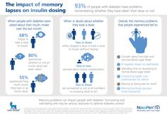 The impact of memory lapses on insulin dosing.